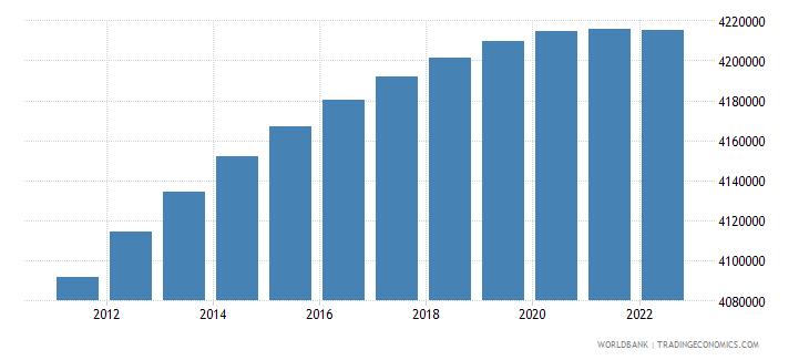 honduras rural population wb data