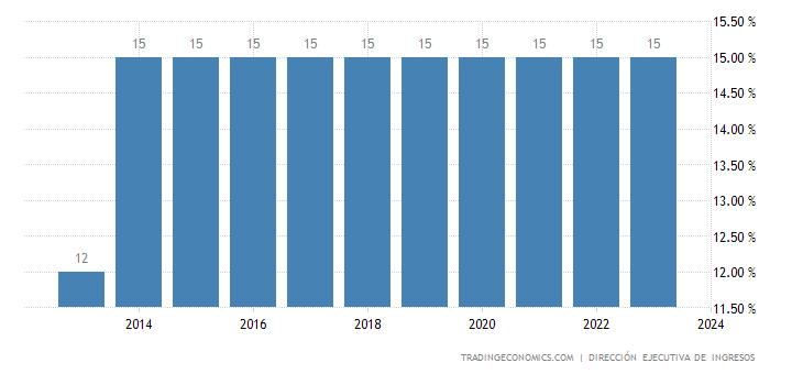 Honduras Sales Tax Rate - VAT