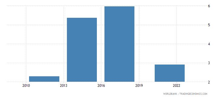 honduras saved using a savings club in the past year percent age 15 wb data