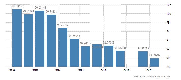 honduras school enrollment primary male percent gross wb data