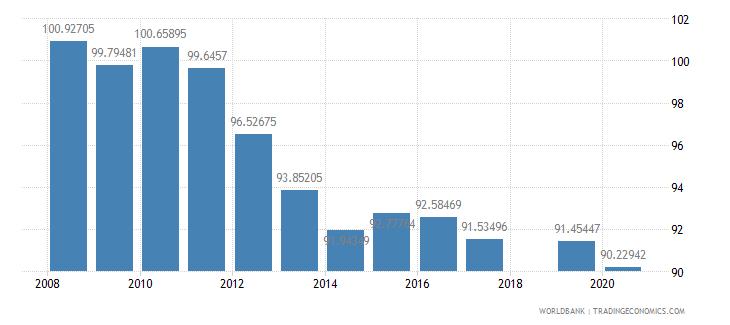 honduras school enrollment primary percent gross wb data