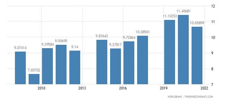 honduras school enrollment primary private percent of total primary wb data