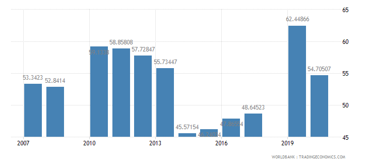 honduras school enrollment secondary male percent gross wb data