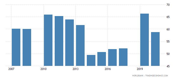honduras school enrollment secondary percent gross wb data