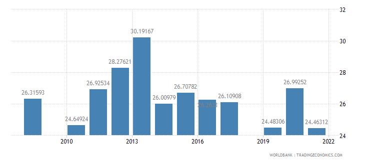 honduras school enrollment secondary private percent of total secondary wb data