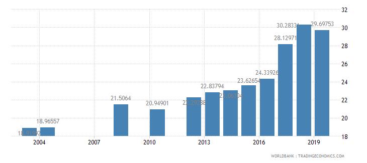 honduras school enrollment tertiary female percent gross wb data