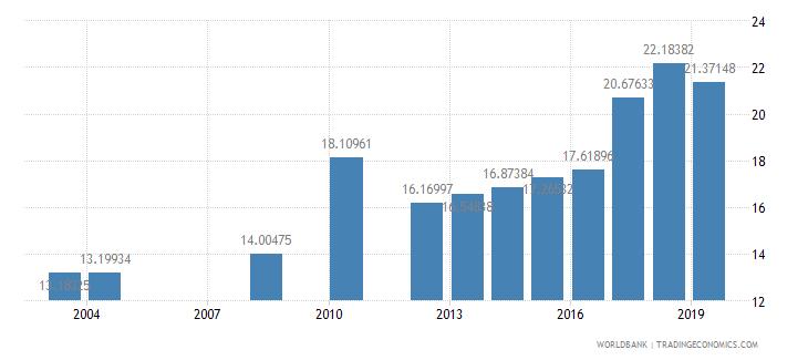 honduras school enrollment tertiary male percent gross wb data