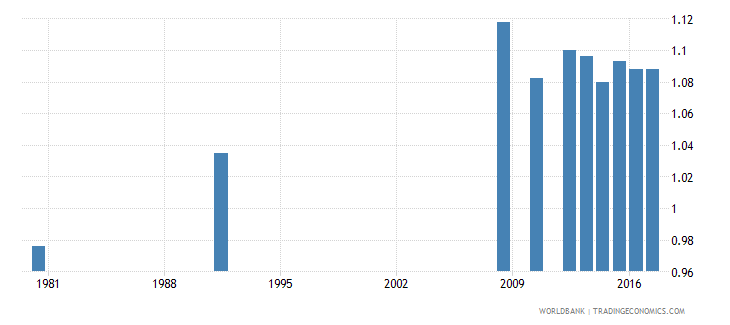 honduras school life expectancy primary to tertiary gender parity index gpi wb data