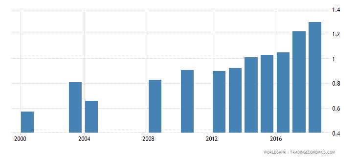 honduras school life expectancy tertiary male years wb data