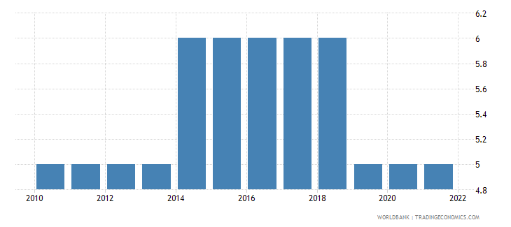 honduras secondary education duration years wb data