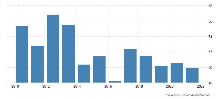 honduras self employed total percent of total employed wb data