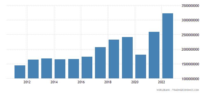 honduras service imports bop us dollar wb data