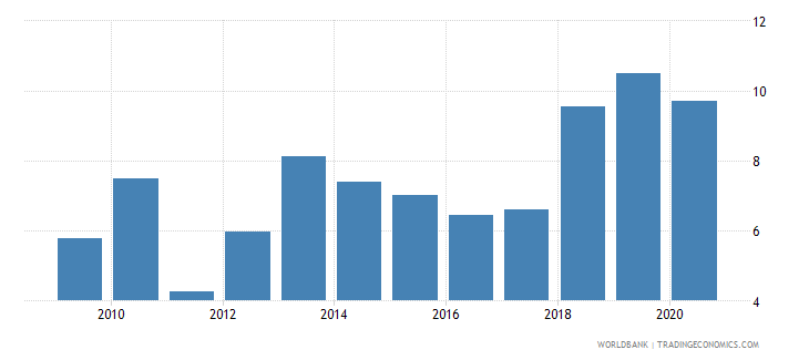 honduras short term debt percent of exports of goods services and income wb data