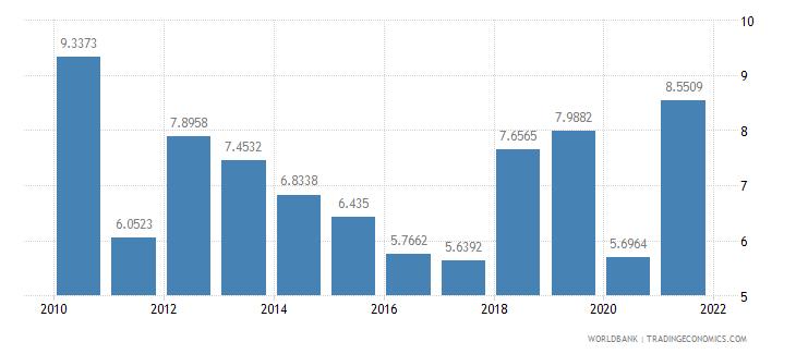 honduras short term debt percent of total external debt wb data