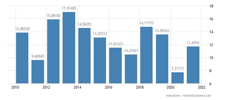 honduras short term debt percent of total reserves wb data