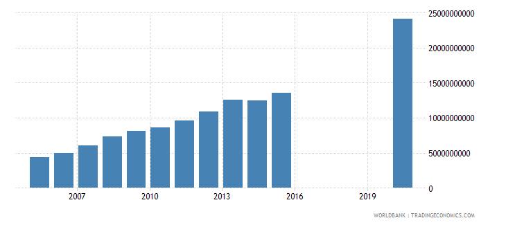 honduras social contributions current lcu wb data