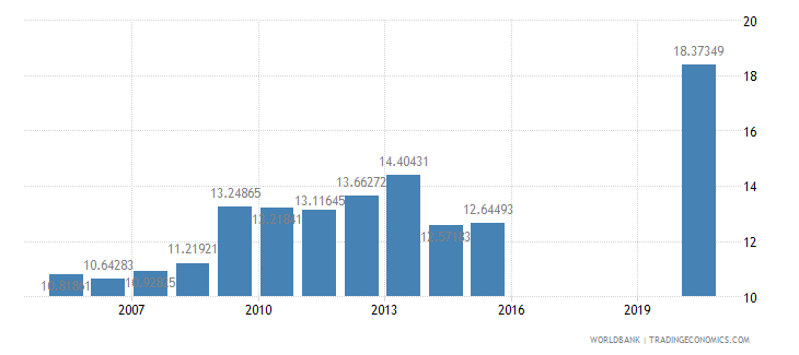 honduras social contributions percent of revenue wb data