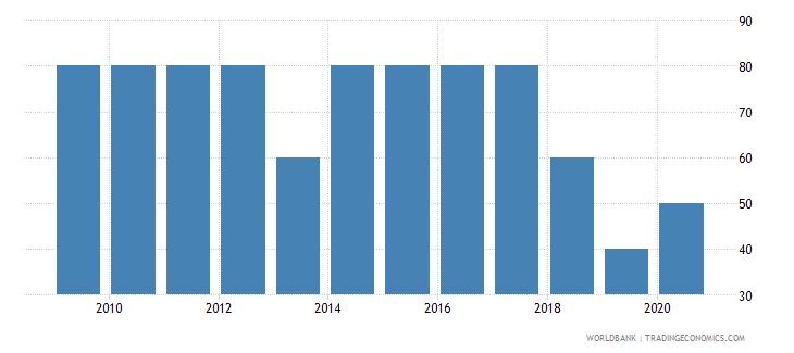 honduras source data assessment of statistical capacity scale 0  100 wb data