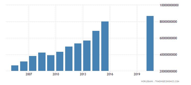 honduras tax revenue current lcu wb data