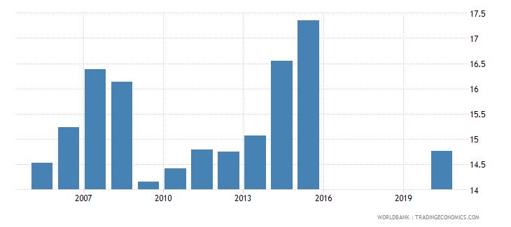honduras tax revenue percent of gdp wb data