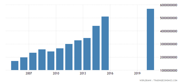 honduras taxes on goods and services current lcu wb data