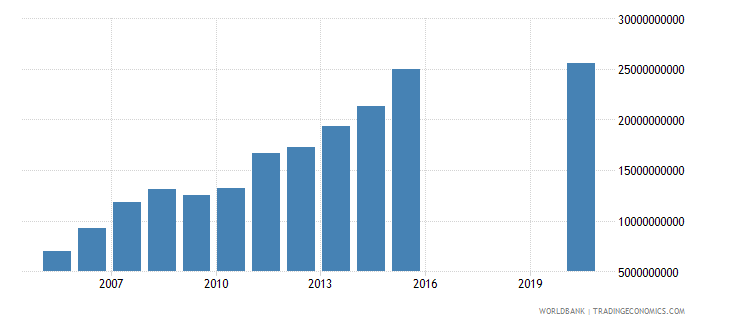 honduras taxes on income profits and capital gains current lcu wb data