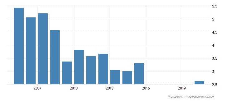 honduras taxes on international trade percent of revenue wb data