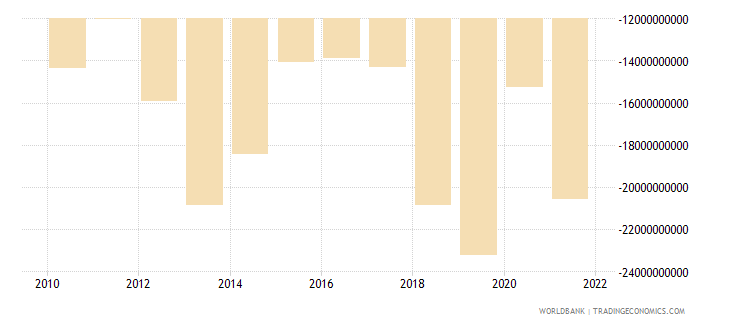 honduras terms of trade adjustment constant lcu wb data