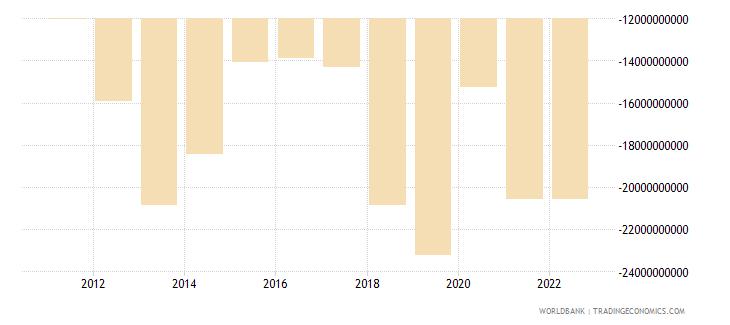 honduras terms of trade adjustment constant lcu wb data