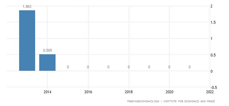 Honduras Terrorism Index