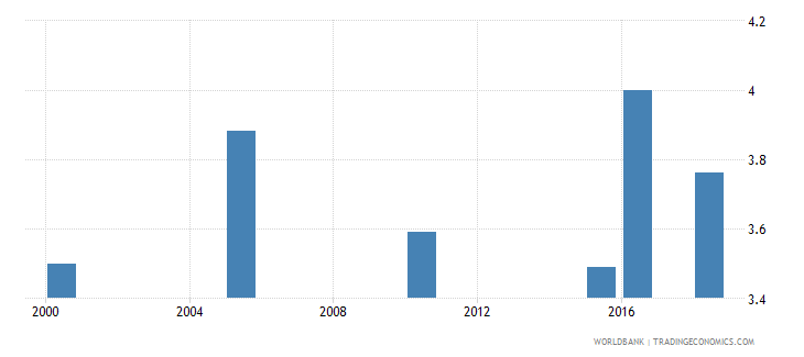 honduras total alcohol consumption per capita liters of pure alcohol projected estimates 15 years of age wb data