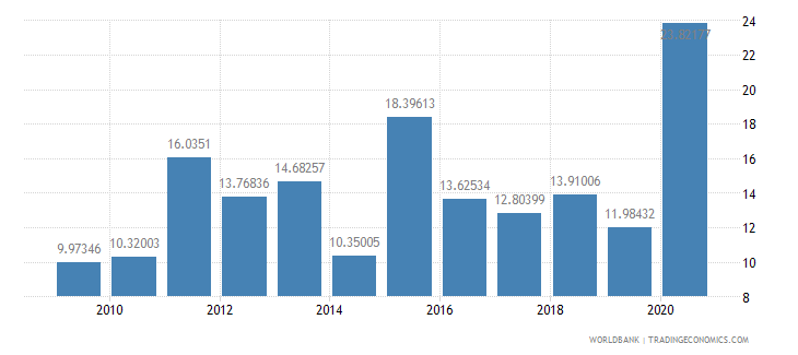 honduras total debt service percent of exports of goods services and income wb data