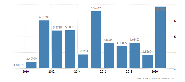 honduras total debt service percent of gni wb data