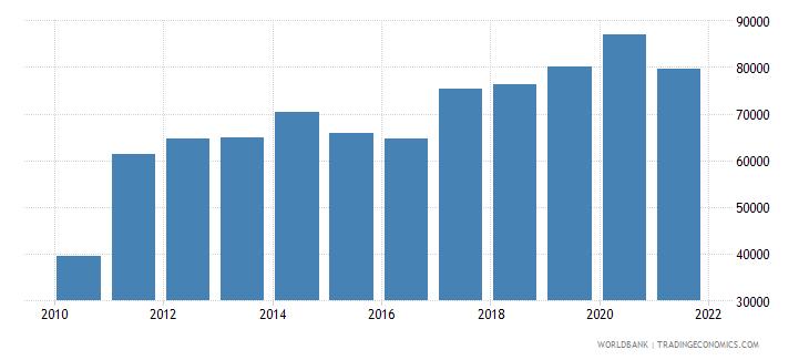 honduras total fisheries production metric tons wb data