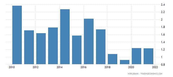 honduras total natural resources rents percent of gdp wb data