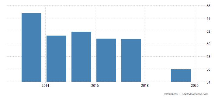honduras total net enrolment rate lower secondary male percent wb data