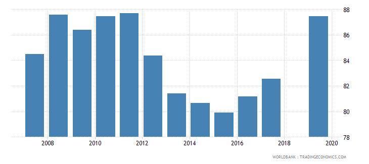 honduras total net enrolment rate primary both sexes percent wb data