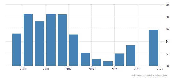 honduras total net enrolment rate primary female percent wb data