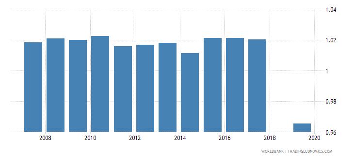 honduras total net enrolment rate primary gender parity index gpi wb data