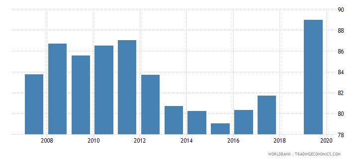 honduras total net enrolment rate primary male percent wb data