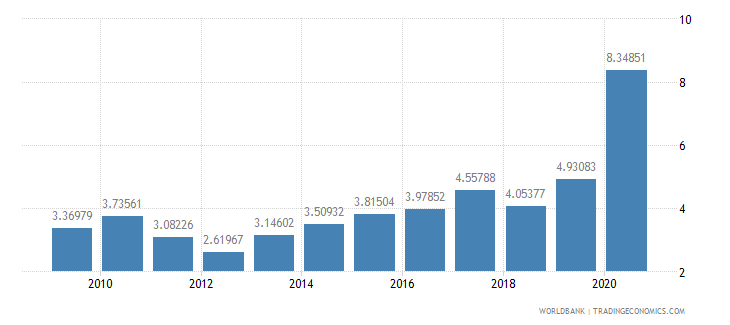 honduras total reserves in months of imports wb data