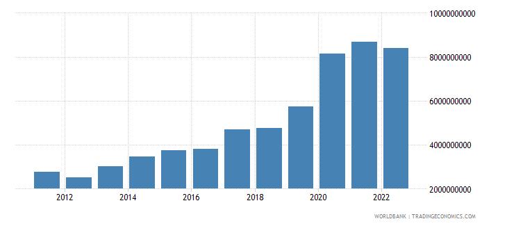 honduras total reserves includes gold us dollar wb data
