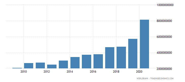 honduras total reserves minus gold us dollar wb data