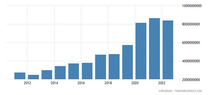 honduras total reserves minus gold us dollar wb data