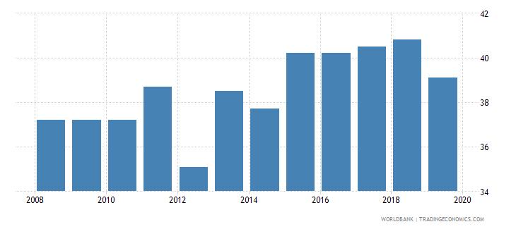 honduras total tax rate percent of profit wb data