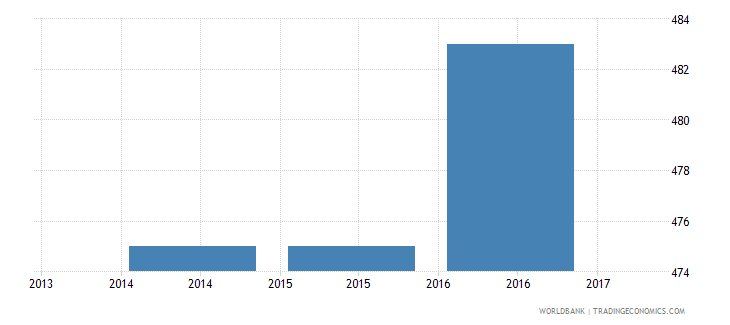 honduras trade cost to import us$ per container wb data