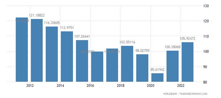 honduras trade percent of gdp wb data
