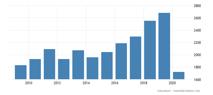 honduras trademark applications resident by count wb data