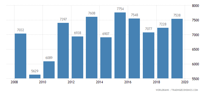 honduras trademark applications total wb data