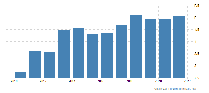honduras transport services percent of service exports bop wb data